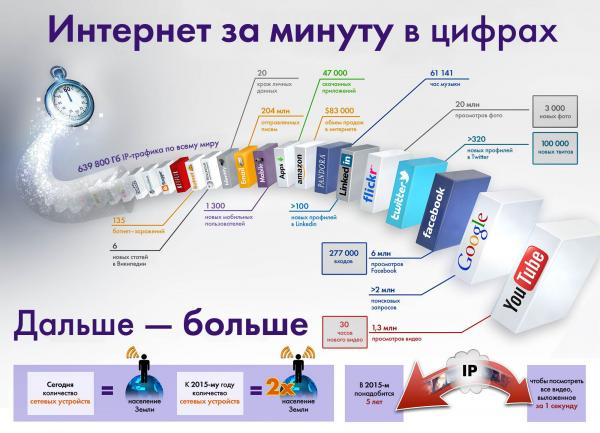 /Files/images/Informatik/InternetMinuteInfographic1.jpg